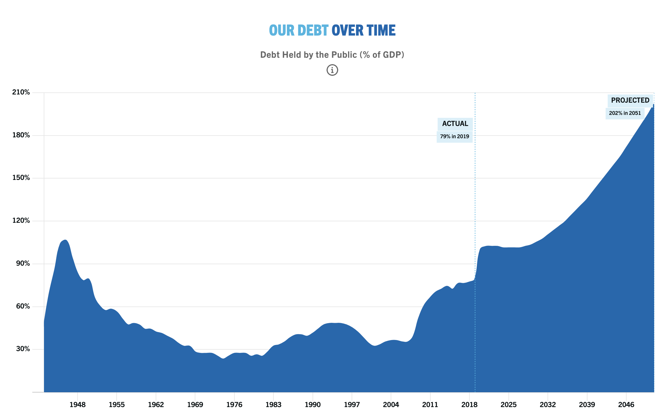 Chart showing the dramatic growth of US national debt from 1942, projected to 2051
